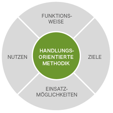 eden_grafik_methodik