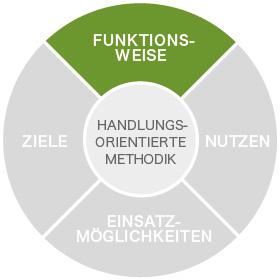 eden_grafik_methodik_1